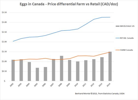 egg data